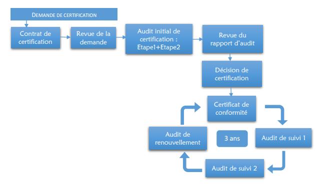 logigramme demande de certification